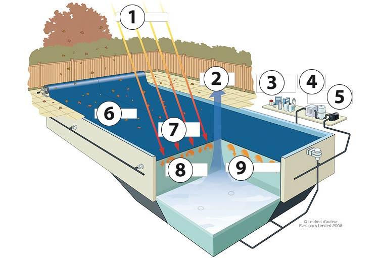 bache piscine evaporation