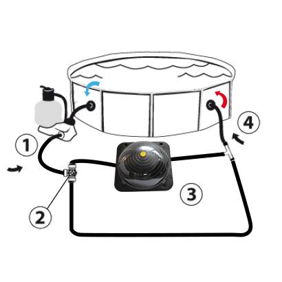 Chauffage solaire optima pour piscine hors sol for Installation chauffage solaire piscine