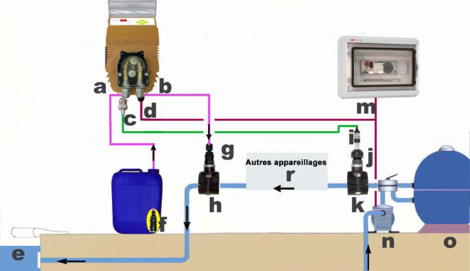 R gulation automatique du ph hc 100 pompe doseuse for Pompe doseuse ph piscine