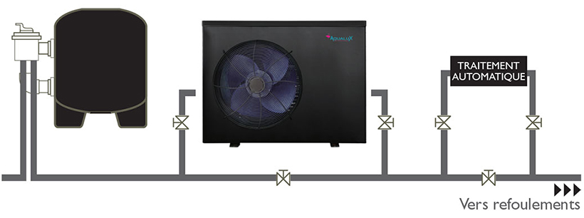 Schéma installation pompe Aqualux Inverter