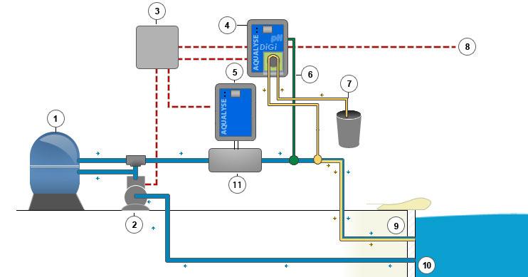 Electrolyseur aqualyse 30 80 et 120 for Ph piscine au sel
