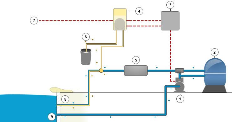 Pompe doseuse dinodos easy pour piscine - Pompe de filtrage pour piscine ...