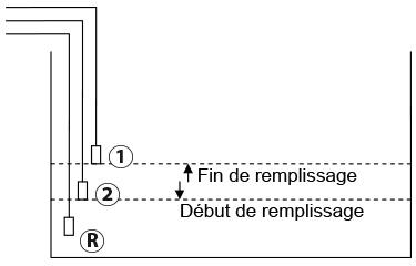 R gulateur de niveau d 39 eau ccei niva 3 for Sonde bac tampon piscine