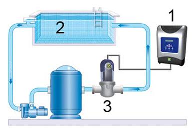 Electrolyseur au sel pour piscine zodiac ei for Reglage filtration piscine