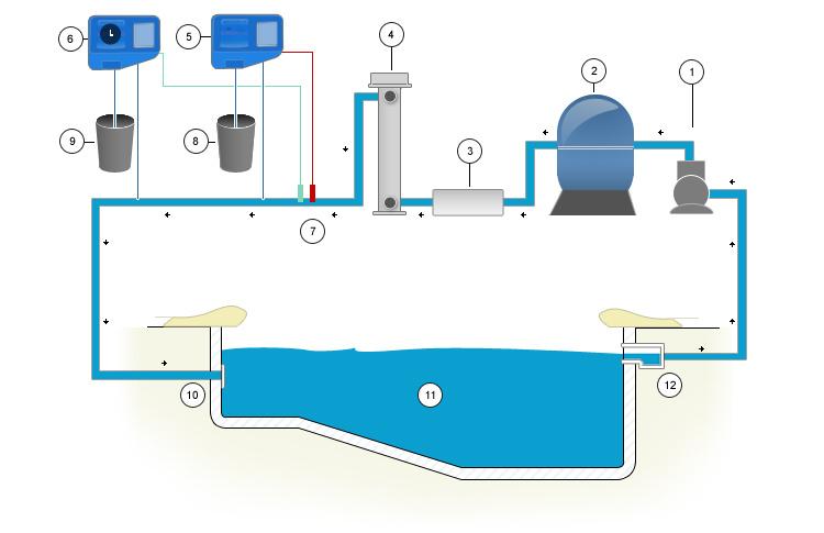 pompe piscine uv