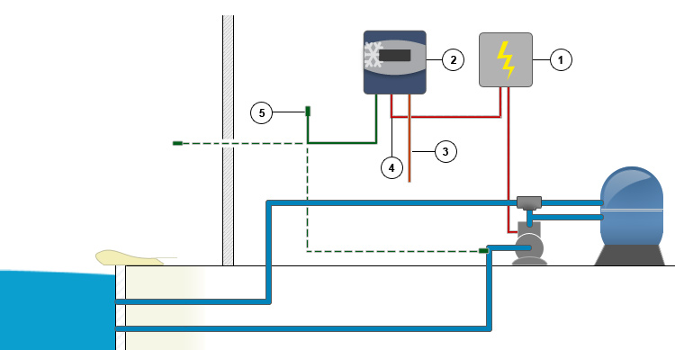 Coffret de protection anti gel dhg 2 for Coffret technique piscine