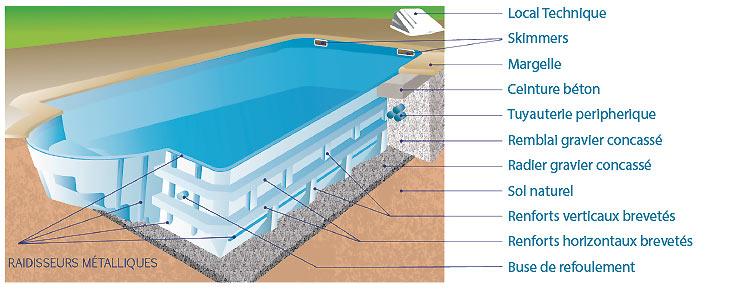 Piscine porto ferro coque polyester for Prix piscine polyester