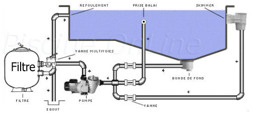 Filtre sable astral cantabric pour la filtration des for Schema filtration piscine