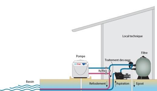 Pompe chaleur hayward powerline conomies de chauffage - Branchement electrique pompe a chaleur piscine ...