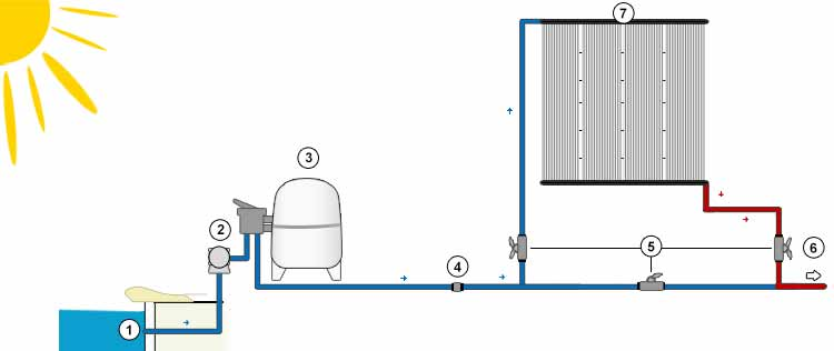 Chauffage solaire heliocol pour chauffer l 39 eau de piscine for Chauffage local piscine