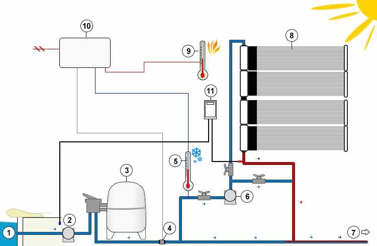 Chauffage solaire solara pour chauffer l 39 eau de piscine for Piscine pompe solaire