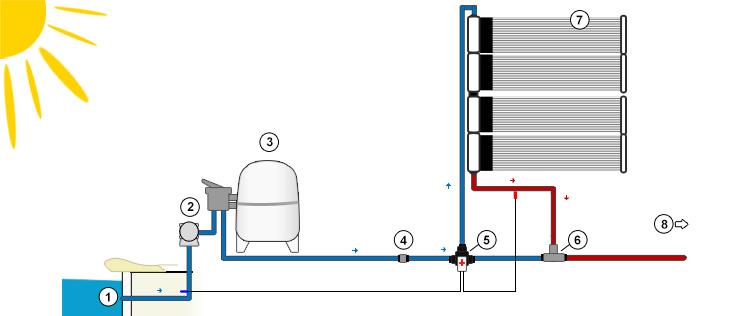 Chauffage solaire solara pour chauffer l 39 eau de piscine for Chauffage solaire de piscine